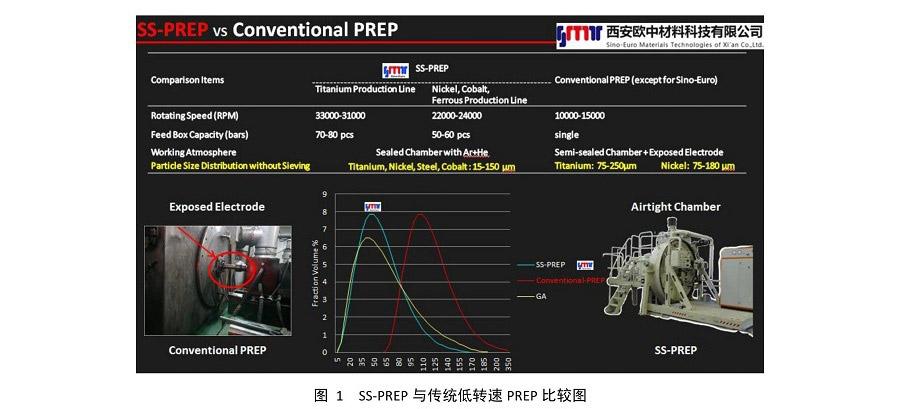 欧中科技推出SS-PREP<sup>®</sup> TiAl 合金球形粉末