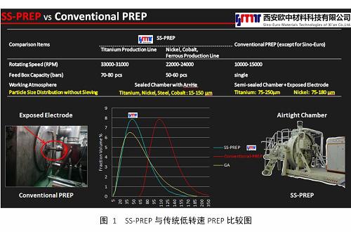 欧中科技推出SS-PREP<sup>®</sup>形状记忆合金球形粉末