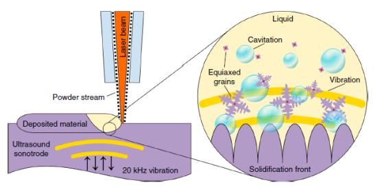 高能超声波增强3D打印合金