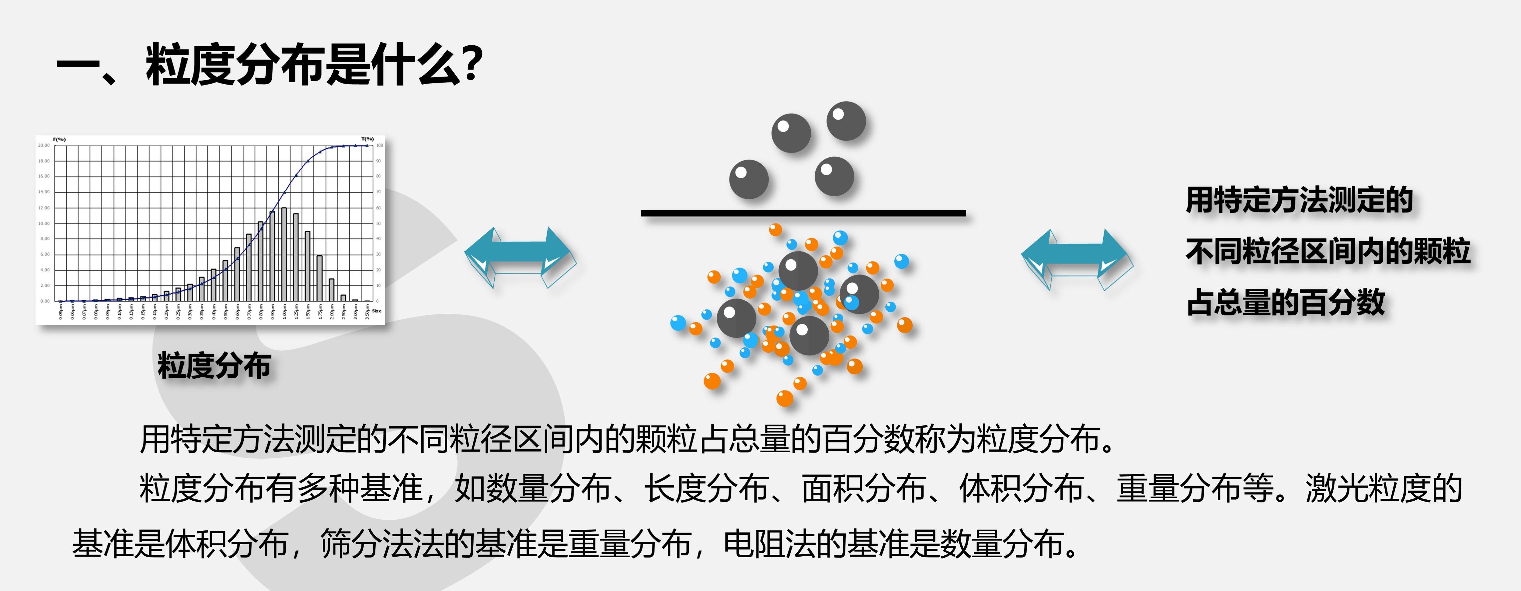 你想知道的粉末粒度分布检测在这里!(一)